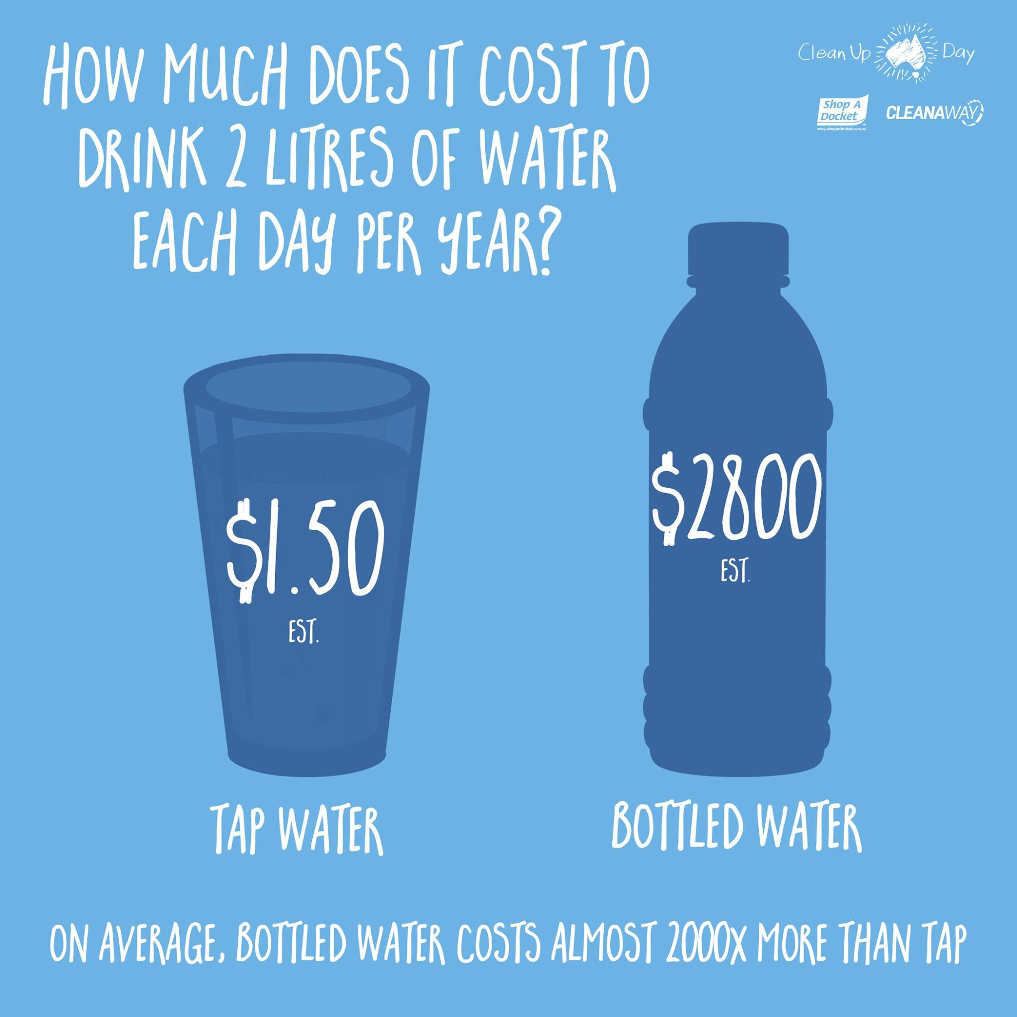 How much does it cost to drink 2 litres of water each day per year? On average, bottled water costs almost 2000x more than tap