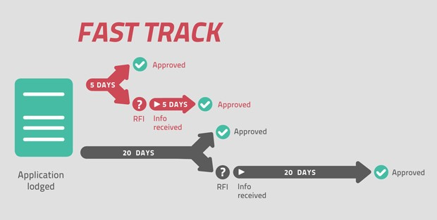 Fast Track application diagram