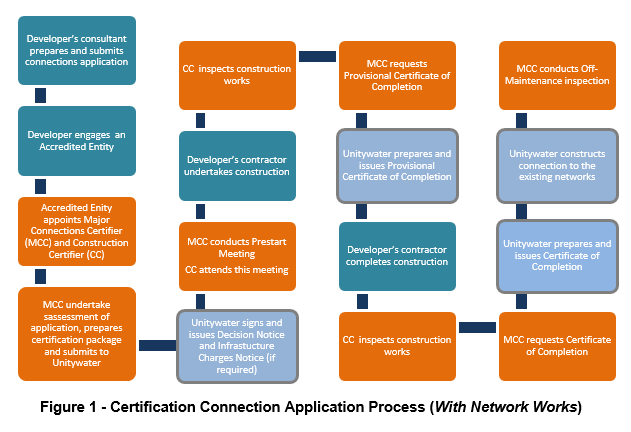 Diagram of Connection Process for development with network works