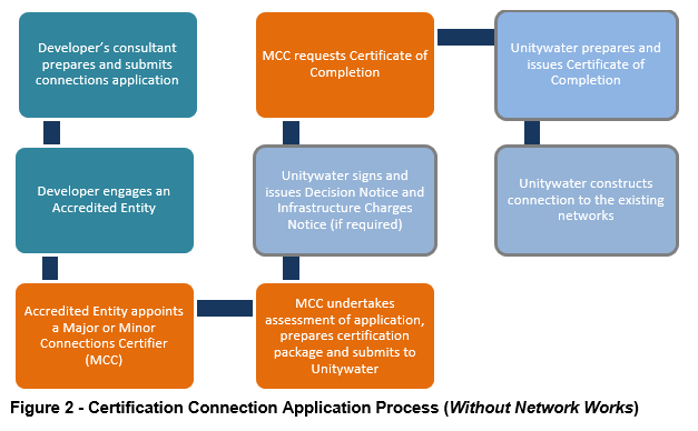 Diagram of Connection Process for development without network works