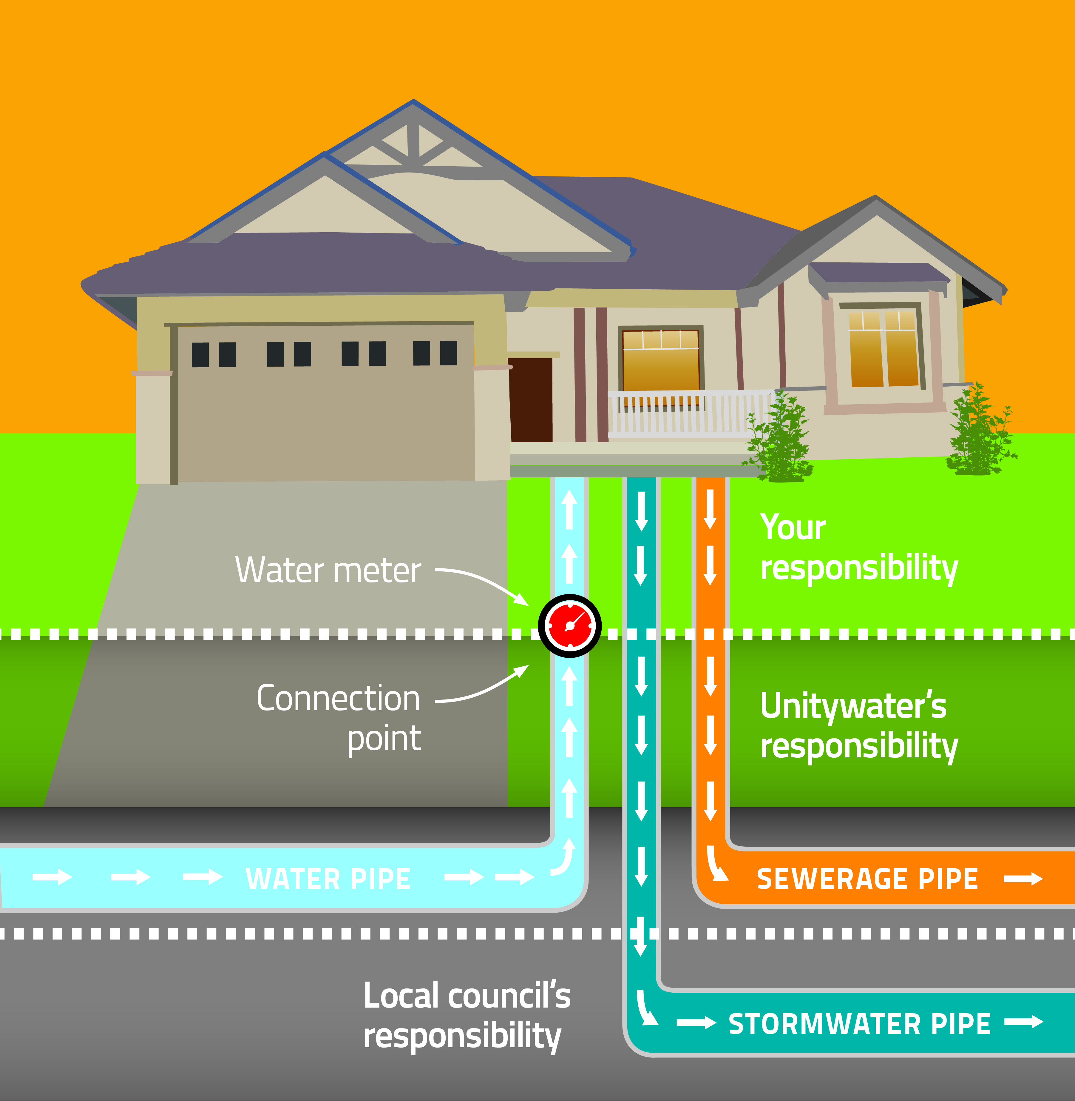 Water and sewage pipe responsibility diagram