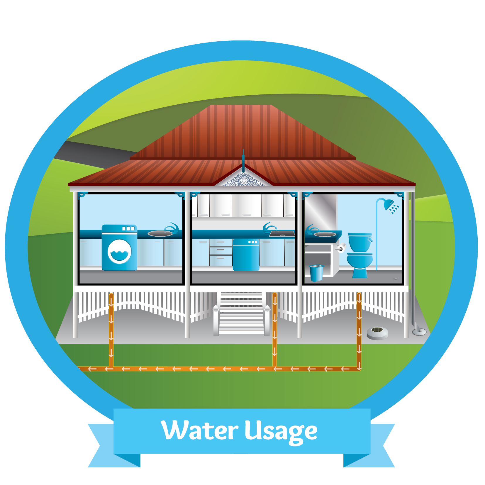 House water usage