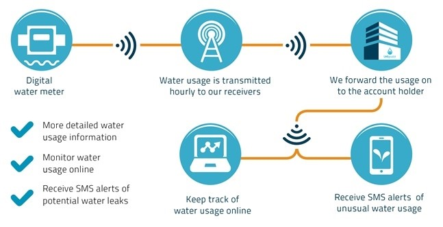 Digital Water Meter trial